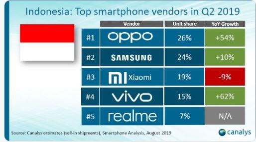 Untuk Yang Pertama kalinya Oppo Kalahkan Samsung di Pasar Smartphone Indonesia